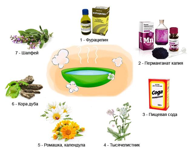 ванночки – как средство лечения молочницы