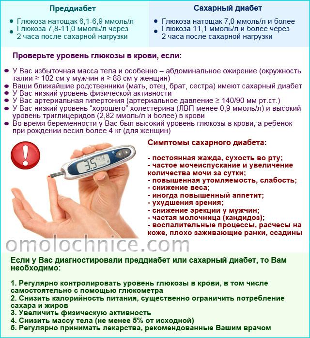 преддиабет и сахарный диабет