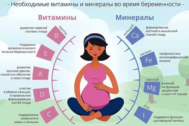 Препараты разрешенные на разных сроках беременности