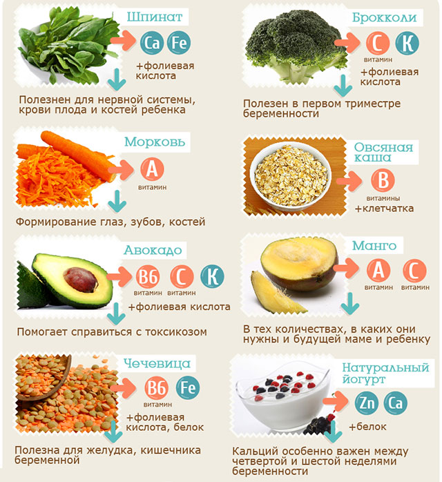 полезные продукты питания для беременных женщин