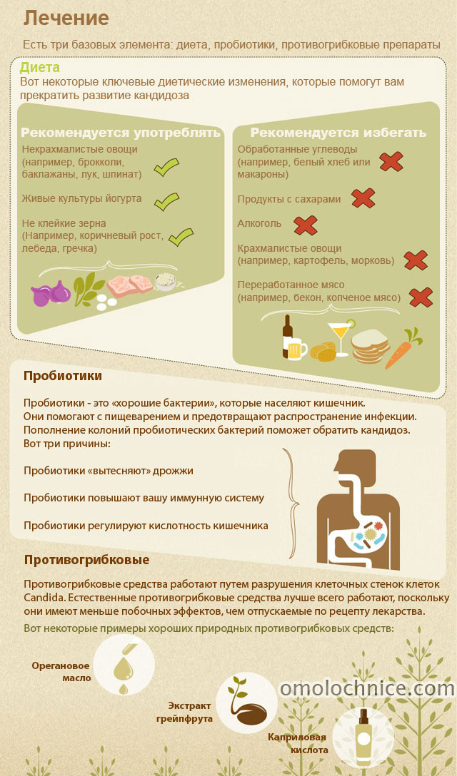 лечение кандидоза