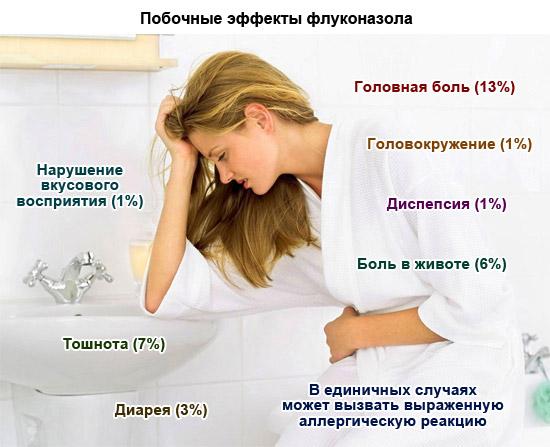 побочные эффекты флуконазола