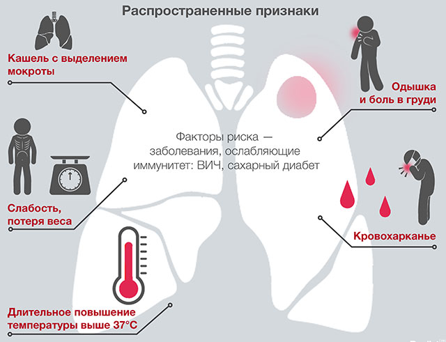 факторы риска и признаки туберкулеза