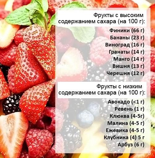фрукты с высоким и низким содержанием сахаров