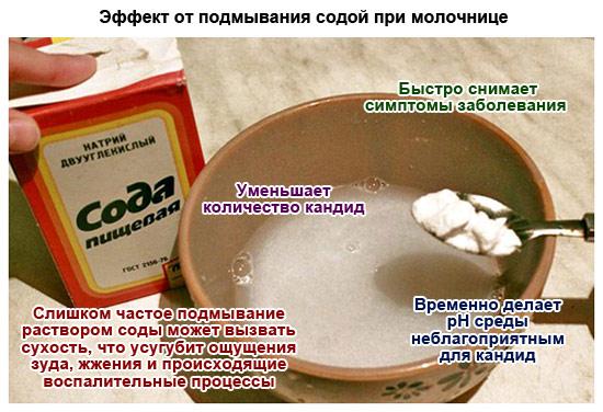 эффект от подмывания содой при молочнице