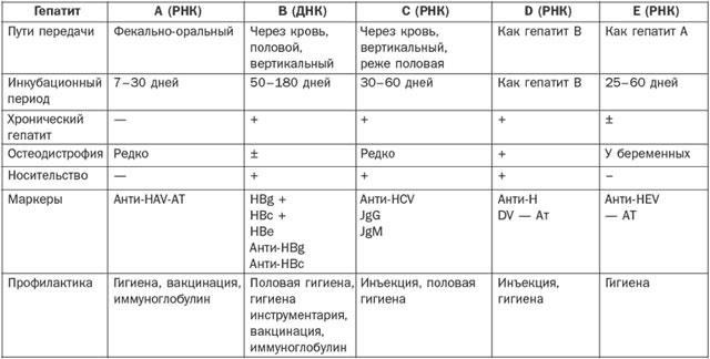 таблица характеристик гепатитов