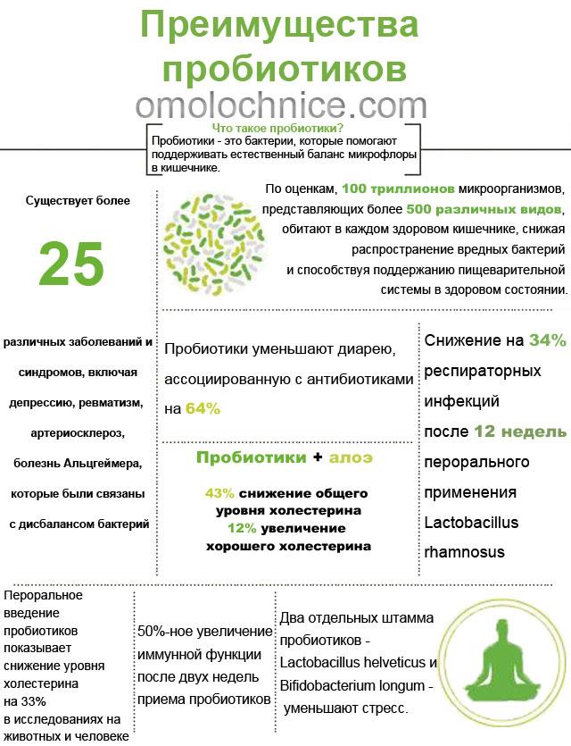 преимущества пробиотиков