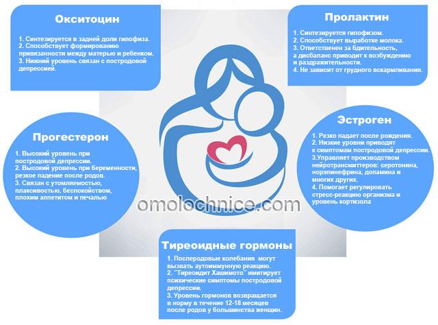 гормональный баланс после родов