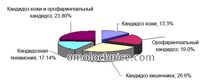 статистика кандидоза у новорожденных