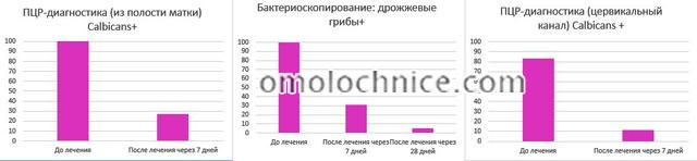 динамика лабораторных данных после проведения терапии Флуконазолом 150 мг