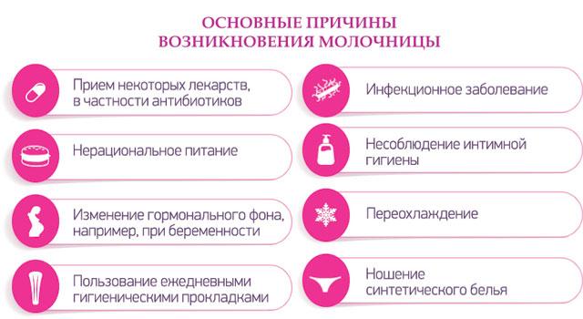 основные причины возникновения молочницы