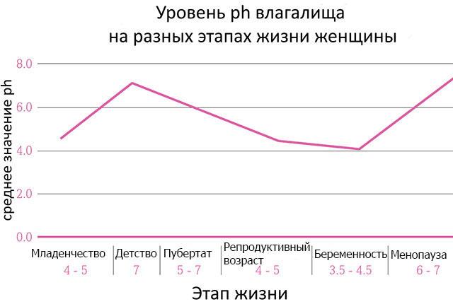 уровни pH влагалища на разных этапах жизни женщины